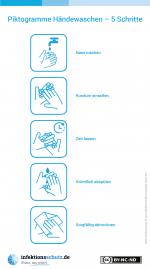 Infografik Richtig Händewaschen